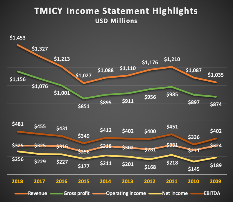 TMICY Income Statement Highlights