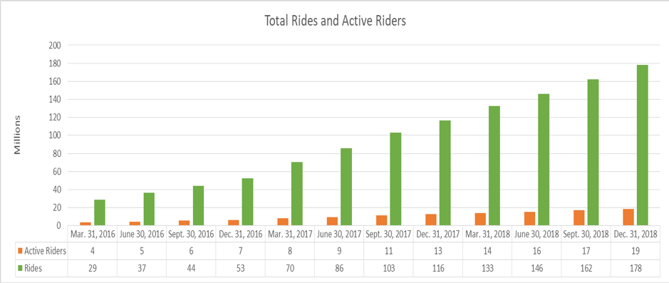 LYFT total rides and riders
